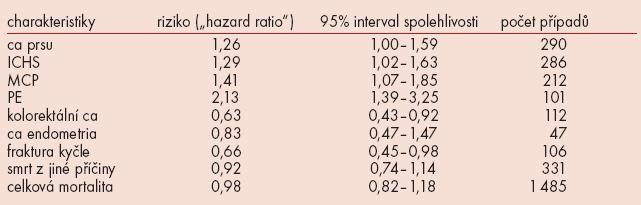 """Charakteristiky souboru, rizik (tzv. """"hazard ratio"""")."""