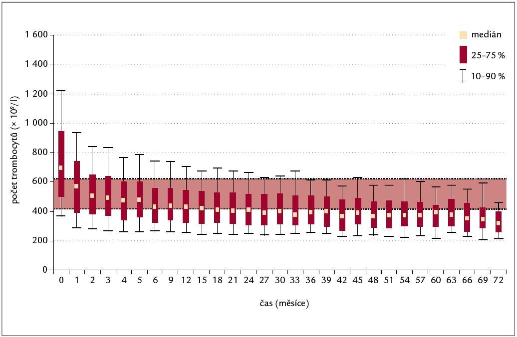 Vývoj počtu trombocytů v čase (n = 672).