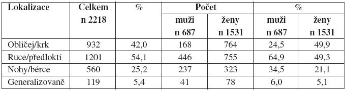 tabulka 4a: Rozdělení souboru podle lokalizace ekzému a podle pohlaví