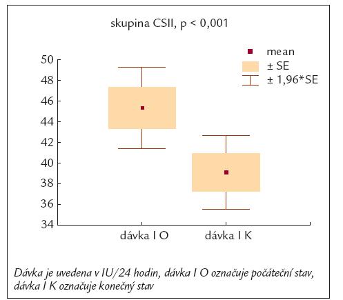 Vývoj dávky inzulinu u pacientů léčených inzulinovou pumpou.