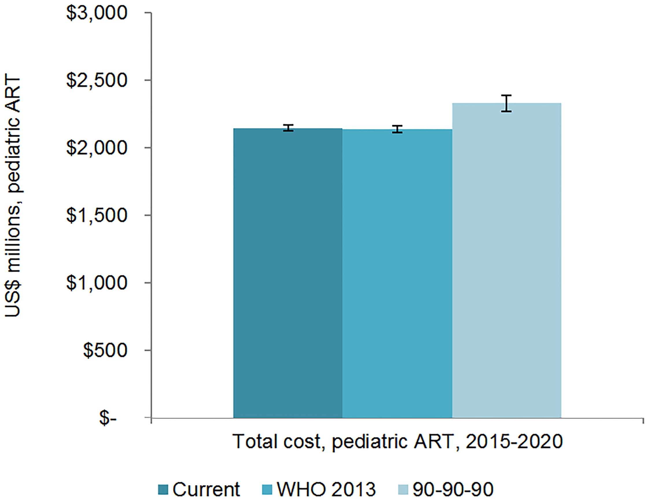 Total pediatric resource needs for HIV treatment by scenario.