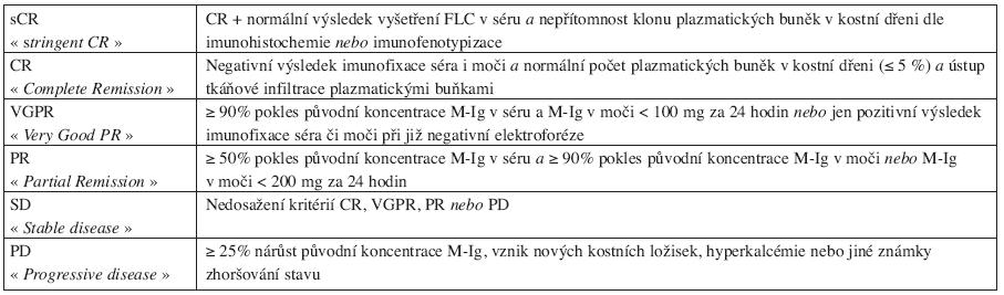 Současné definice dosažených léčebných odpovědí u MM dle IMWG, 2006.