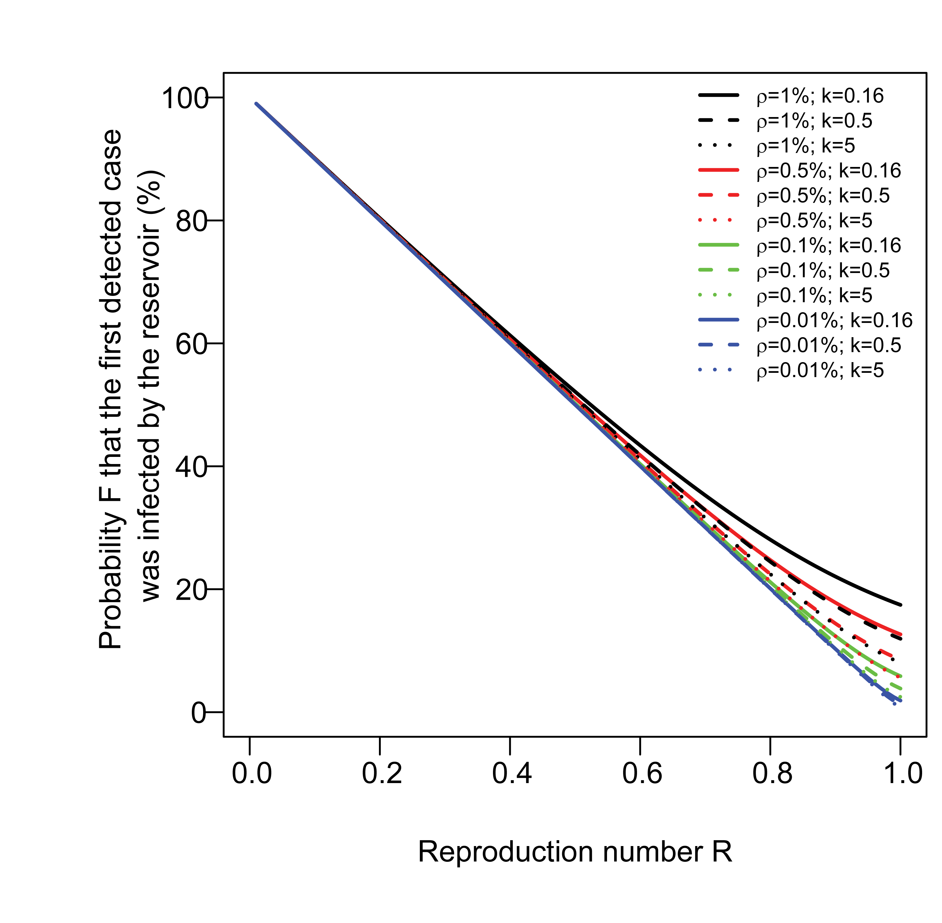 Probability <i>F</i> that the first detected case in a cluster was infected by the reservoir, as a function of the reproduction number <i>R</i>.