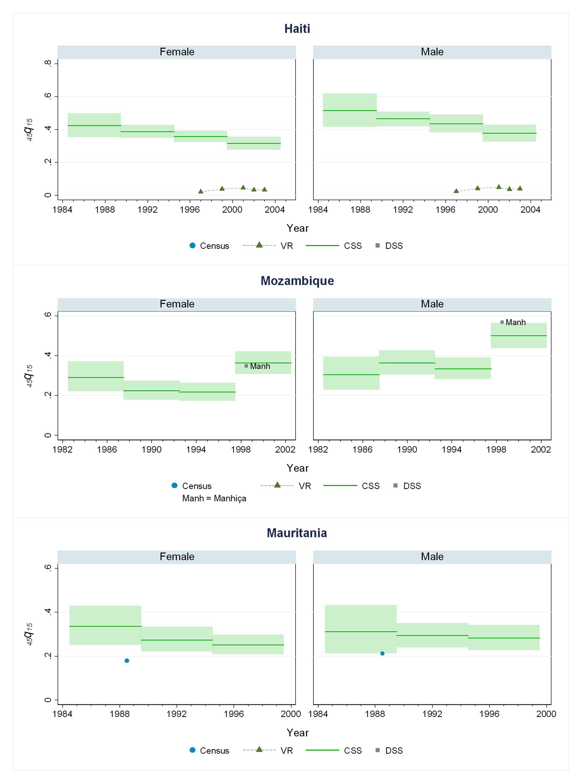 Estimates of <sub>45</sub><i>q</i><sub>15</sub> from the CSS method compared to estimates generated from vital registration, DSS, and census household death estimates: Haiti, Mozambique, Mauritania.