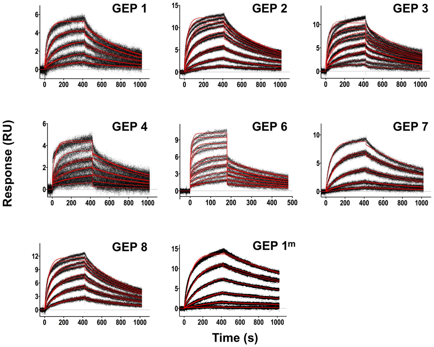 SPR sensorgrams of the interactions between ES T117 and the indicated GEPs are shown.