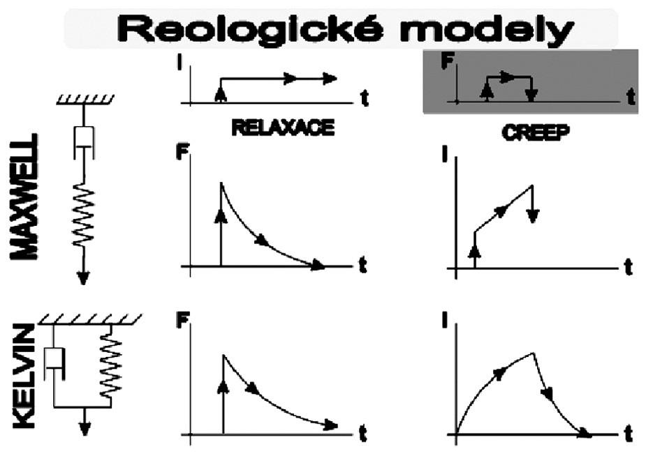Dvě reologická schémata, modelující jevy relaxace napětí a tečení viskoelastických tkání (upraveno z 19).