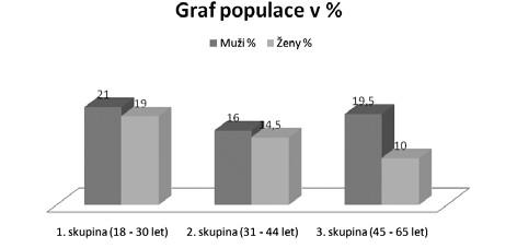 Rozložení mužů a žen v obecné populaci v procentech