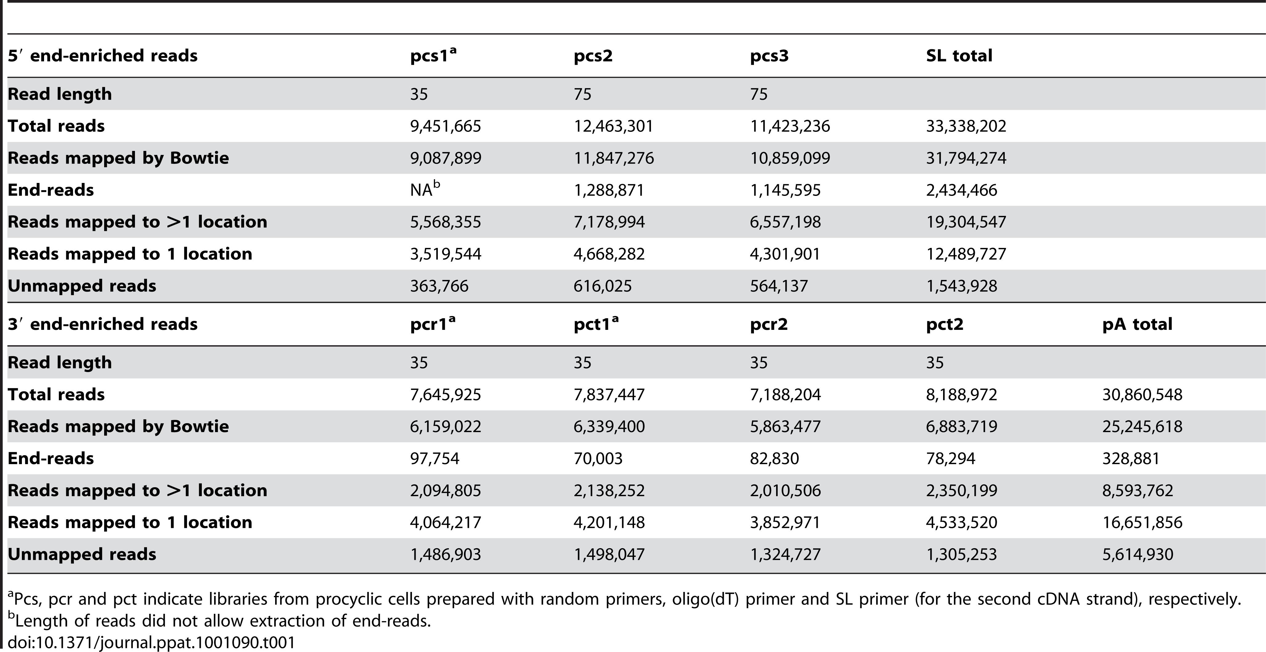 Statistics for RNA-Seq data sets.