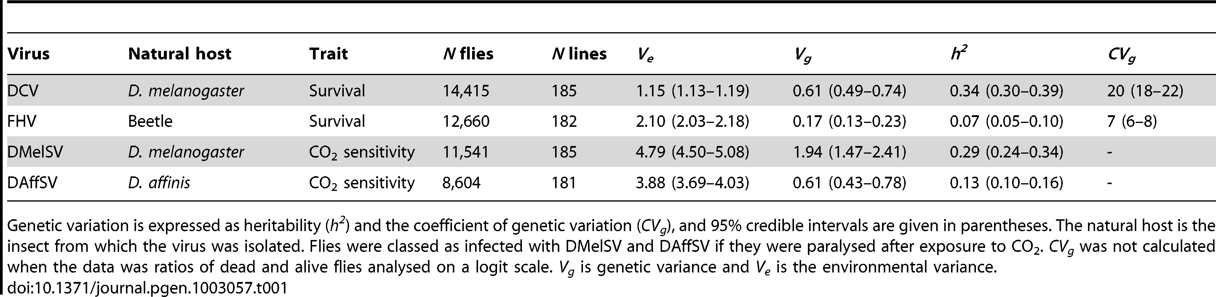 Genetic variation in susceptibility to four different viruses.