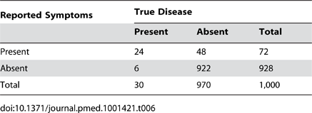 "Distribution of cases of ""true pneumonia"" according to caregiver report of ""suspected pneumonia"" (test) and true disease status when test sensitivity is 80% and specificity is 95% with a four-week recall period."