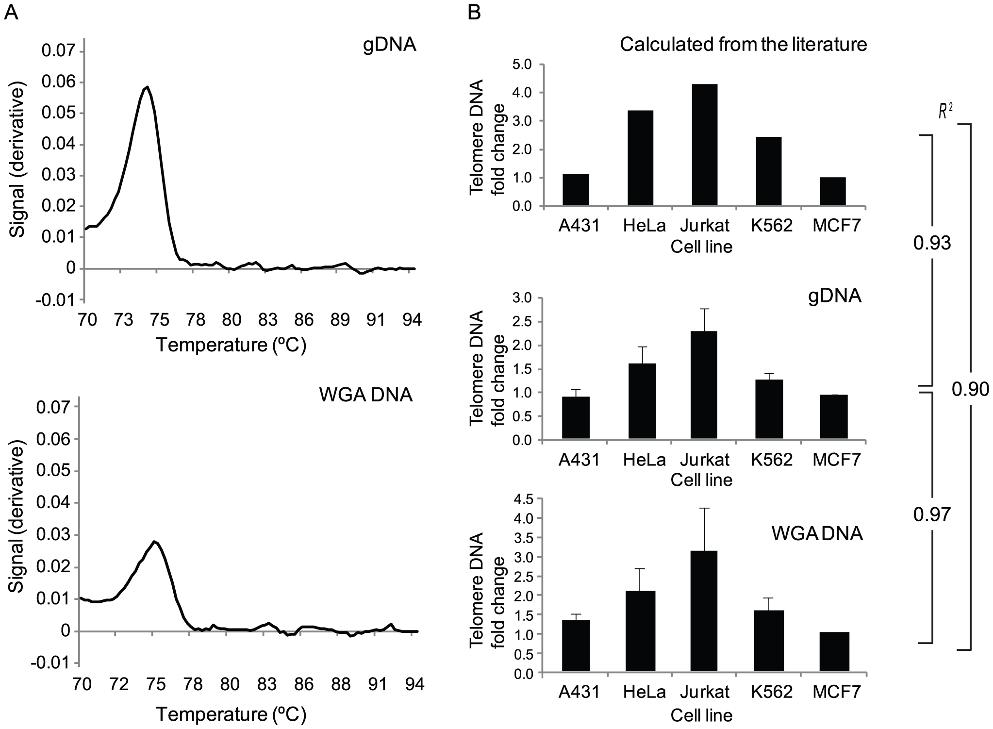 Valdiation of a novel assay for telomere DNA relative quantitation from limited amounts of starting material.