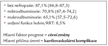 Pravděpodobnost (v %) 10letého přežití diabetiků podle přítomnosti/ tíže močového nálezu/ funkce ledvin. Podle [4].