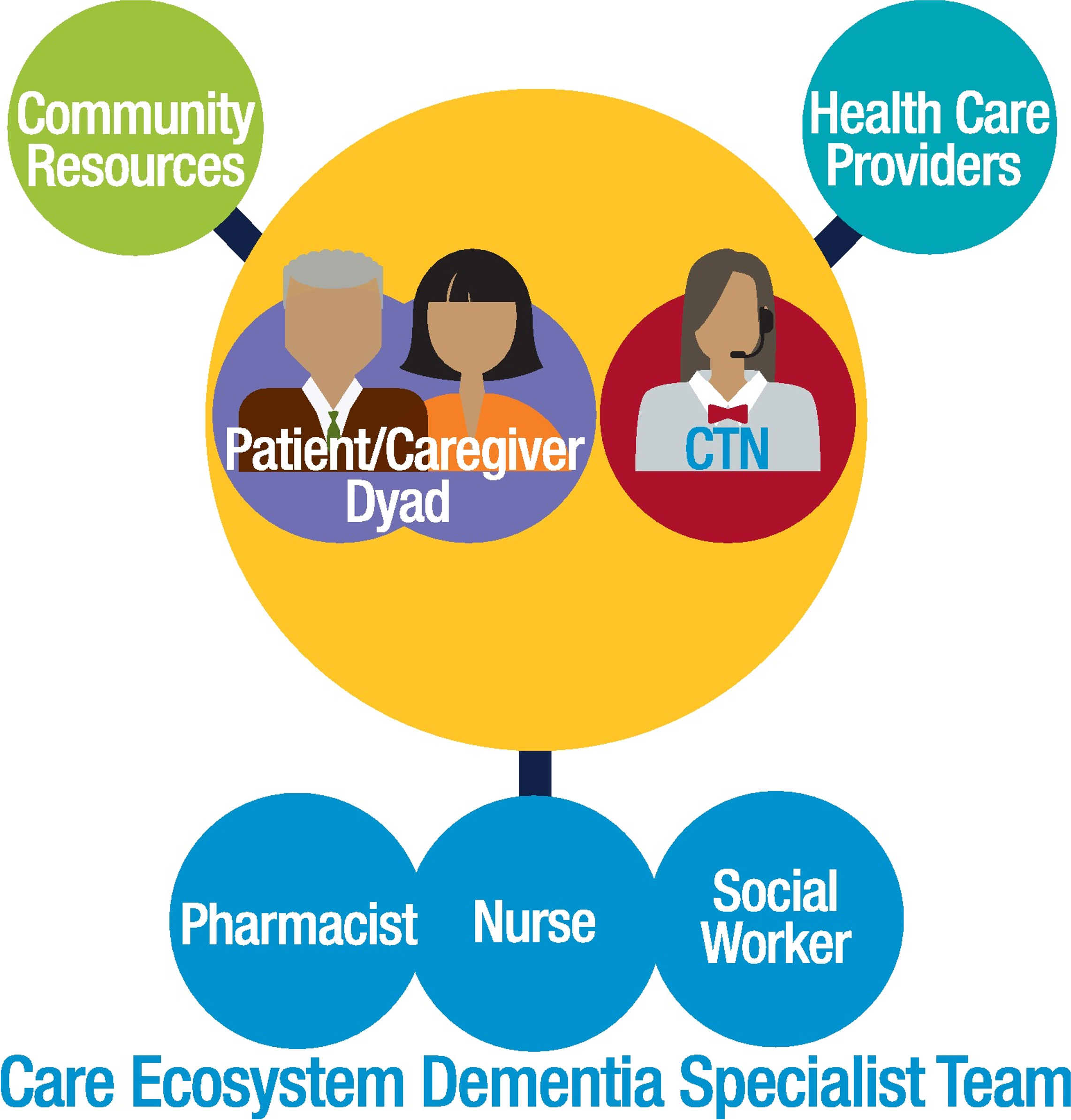 The Care Ecosystem model.