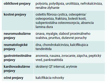 Klinické prejavy karcinómu prištítnych teliesok [33–35]