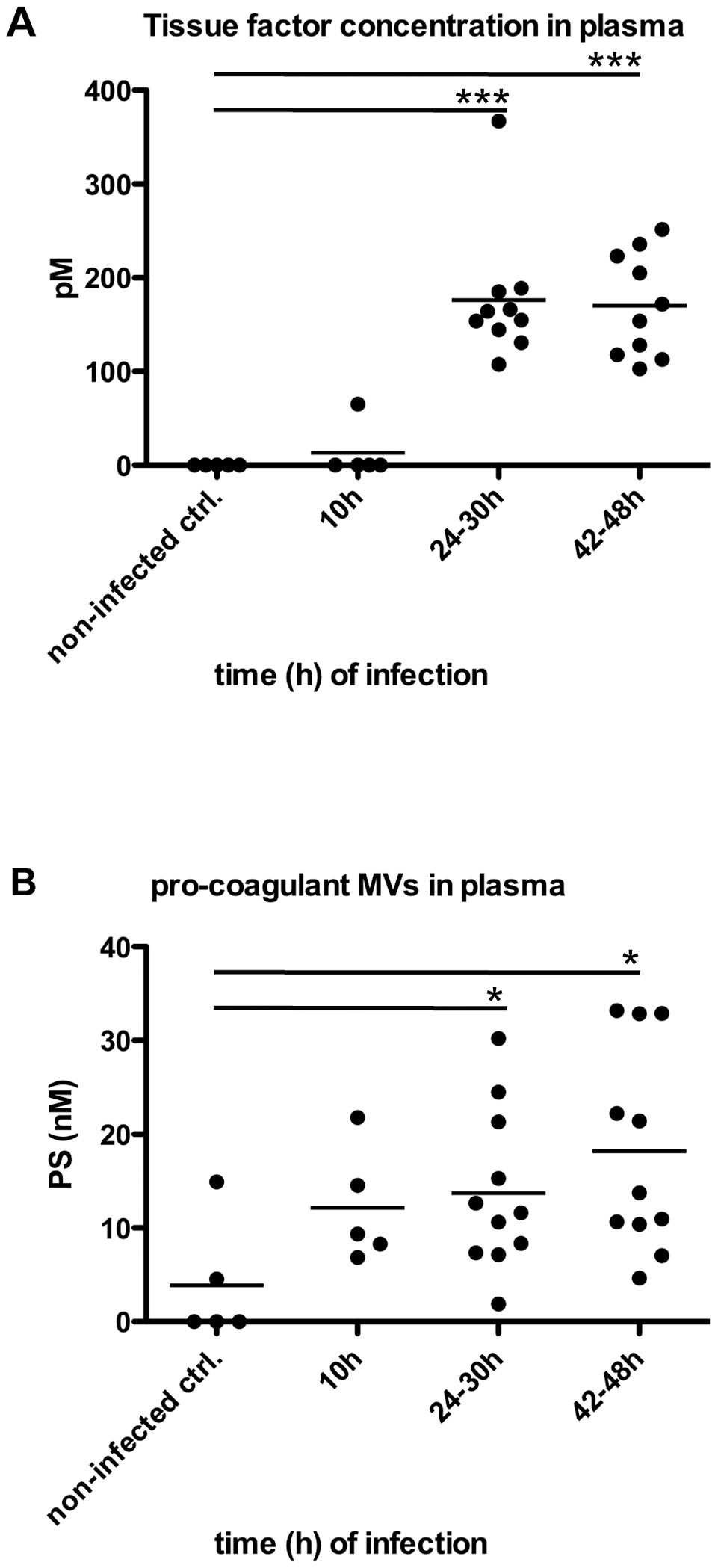 Analysis of plasma from septic mice.