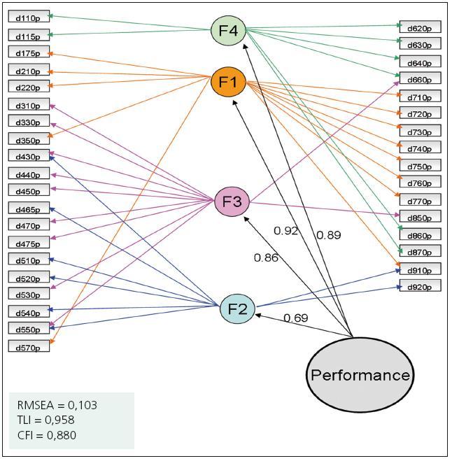 Výsledky potvrzující faktorové analýzy s globálním faktorem druhého řádu k ověření existence jednoduché struktury u kapacity.