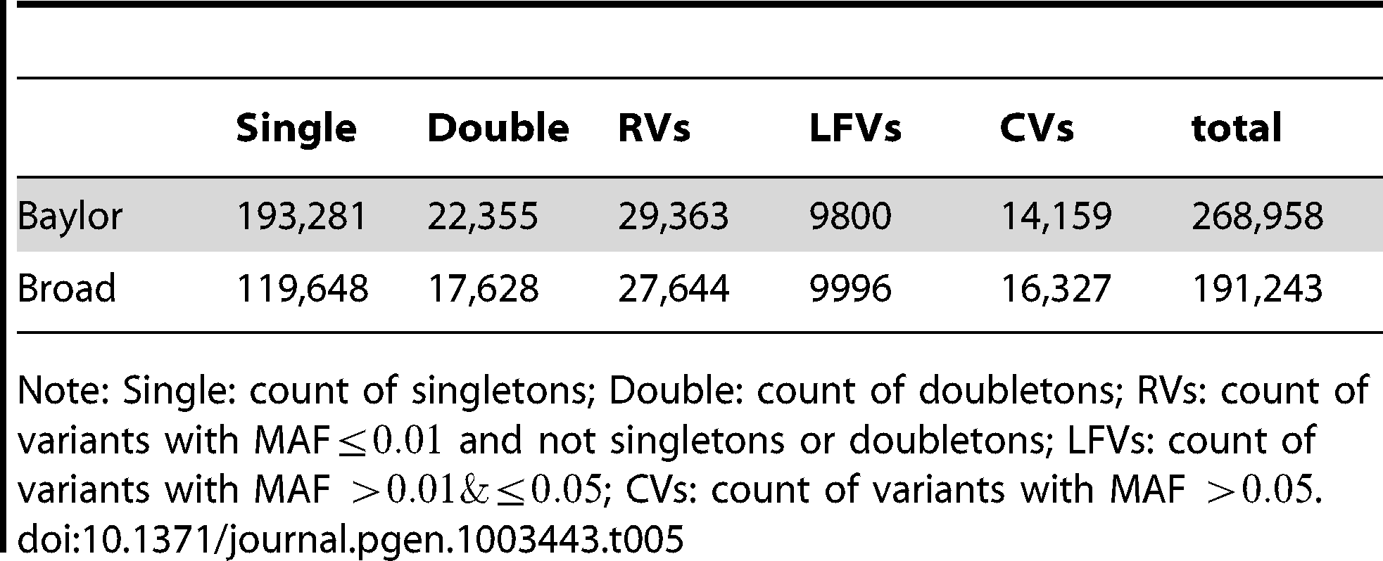 Counts of non-synonymous variants in Baylor and Broad before filtering.