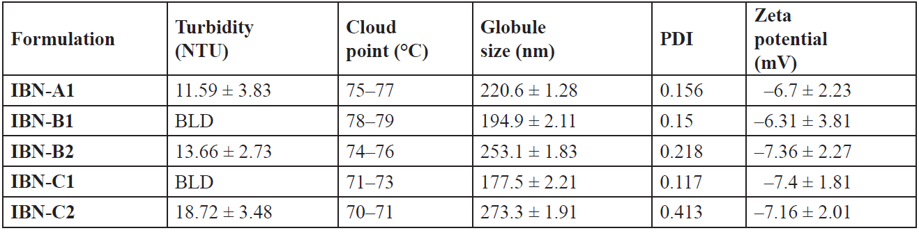 Globule size, PDI, zeta potential, turbidity and cloud point of IBN SEDDS