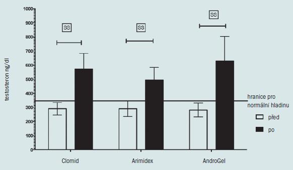 Schéma 5. Vliv různých forem léčby hypogonadismu na hladinu testosteronu u 45 hypogonadálních mužů.  Všechny medikamenty způsobují zvýšení hladiny testosteronu nad 350 ng/dl (horizontální osa). Testosteron byl měřen před zahájením terapie a 3 měsíce po zahájení léčby pomocí LC/MS ve stejné laboratoři (ARUP). Rozdíly v průměrném T skóre mezi jednotlivými skupinami před a po léčbě byly hodnoceny pomocí ANOVA. Při opakovaném měření rozdílů T skóre před a po terapii byl užit Studentův T test. Ačkoliv ve všech skupinách byl před a po léčbě zaznamenán statisticky signifikantní rozdíl (SS = p < 0,01), nedošlo k žádné změně hladiny testosteronu.