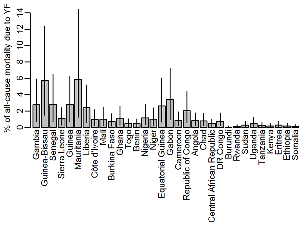 Percentage of the all-cause mortality attributable to yellow fever by country.