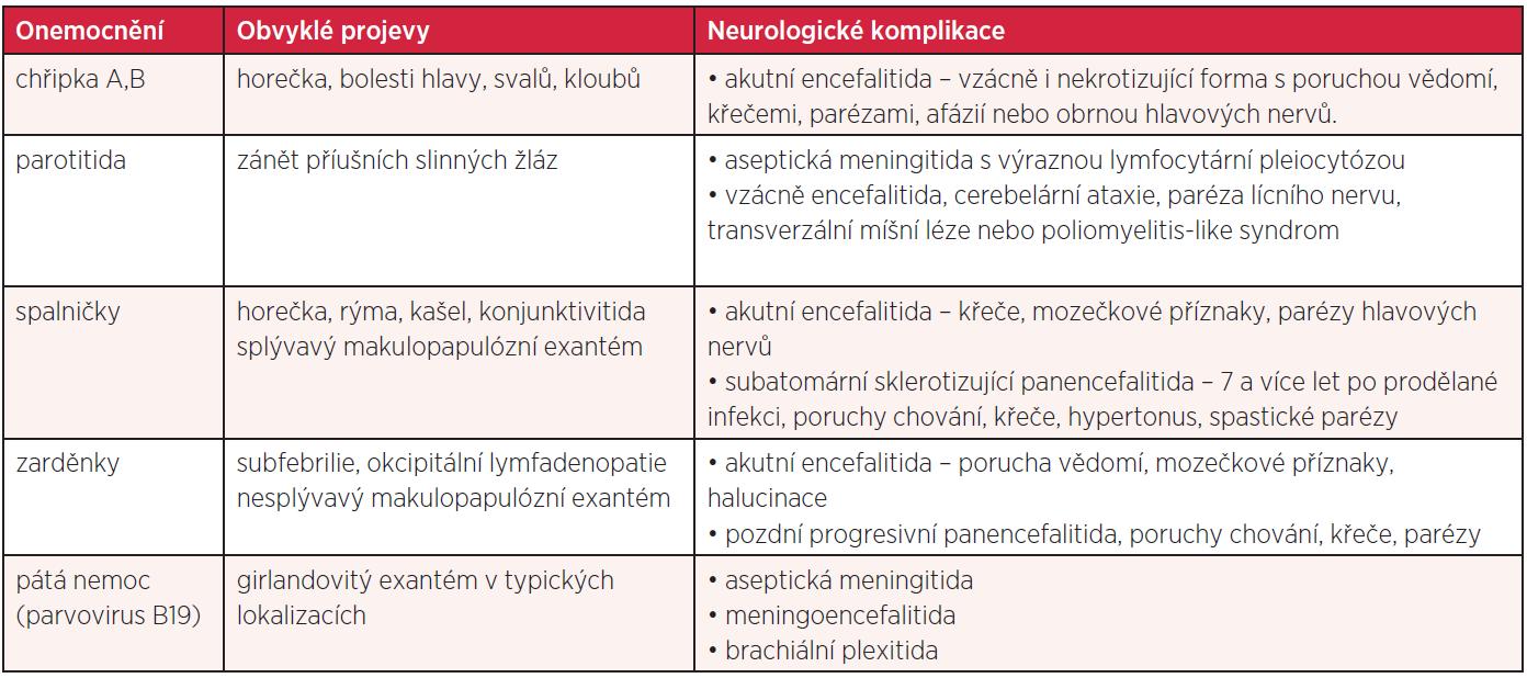 Neurologické komplikace respiračních, exantémových a dalších virových infekcí