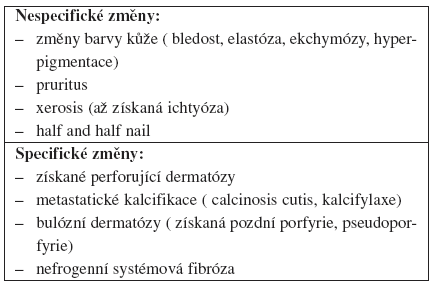 Kožní projevy u dialyzovaných pacientů