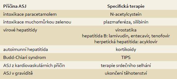 Specifická terapie ASJ. Tab. 1. Specific therapy for ALF.