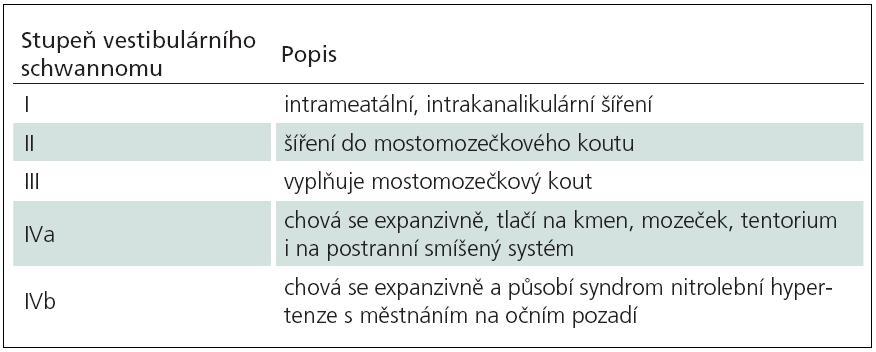 Klasifikace velikosti vestibulárního schwannomu dle Koose.