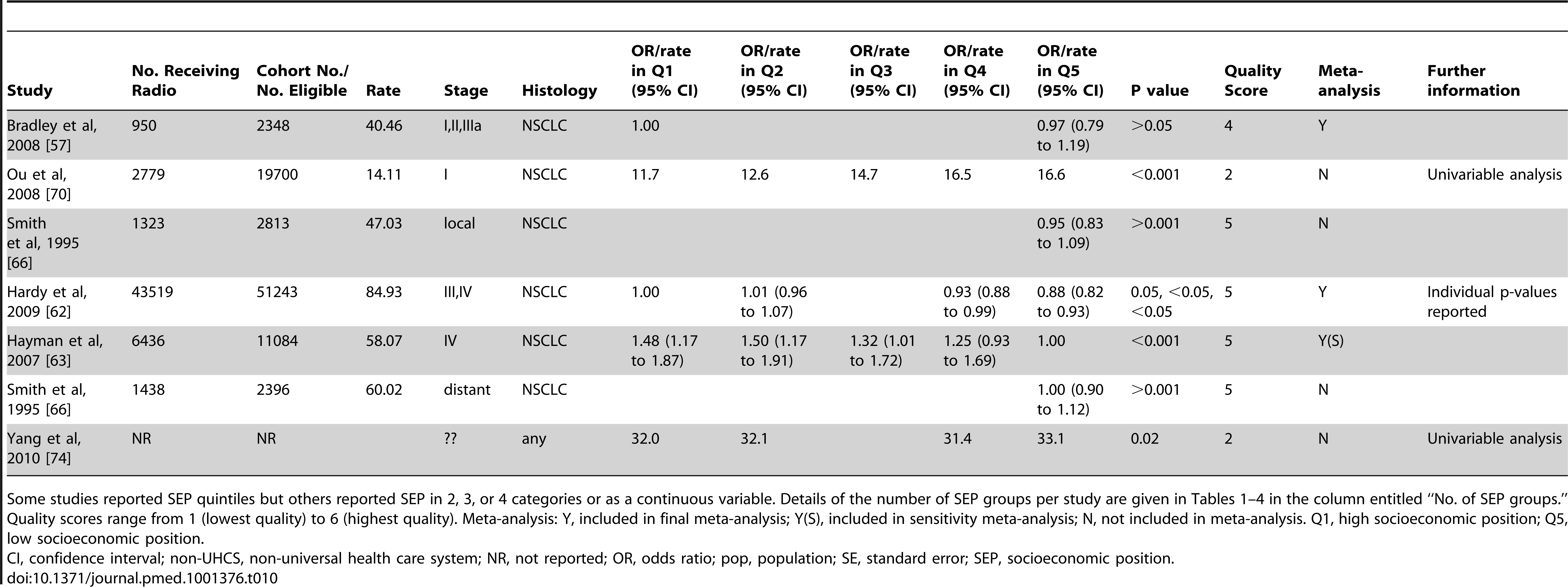 Likelihood of receipt of radiotherapy by SEP group (non-universal health care systems).