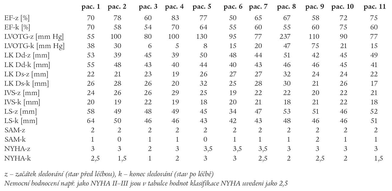 Výsledky – skupina B (individuální data).