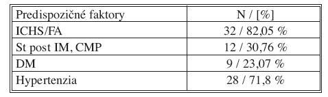 Percentuálne vyjadrený výskyt predispozičných faktorov pre vznik mezenterickej ischémie v súbore pacientov Tab. 2. Percentage rates of predisposing factors for the development of mesenteric ischemia in the patient group