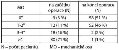 Hodnota mechanické osy končetin na začátku a konci operace z navigace