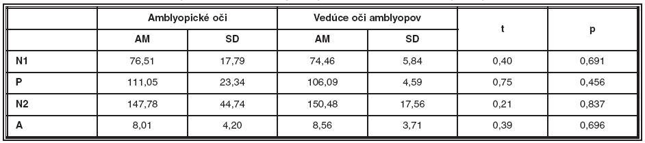 Porovnanie latencií a amplitúdy NPN komplexu amblyopických očí a vedúcich očí amblyopických pacientov v druhom meraní