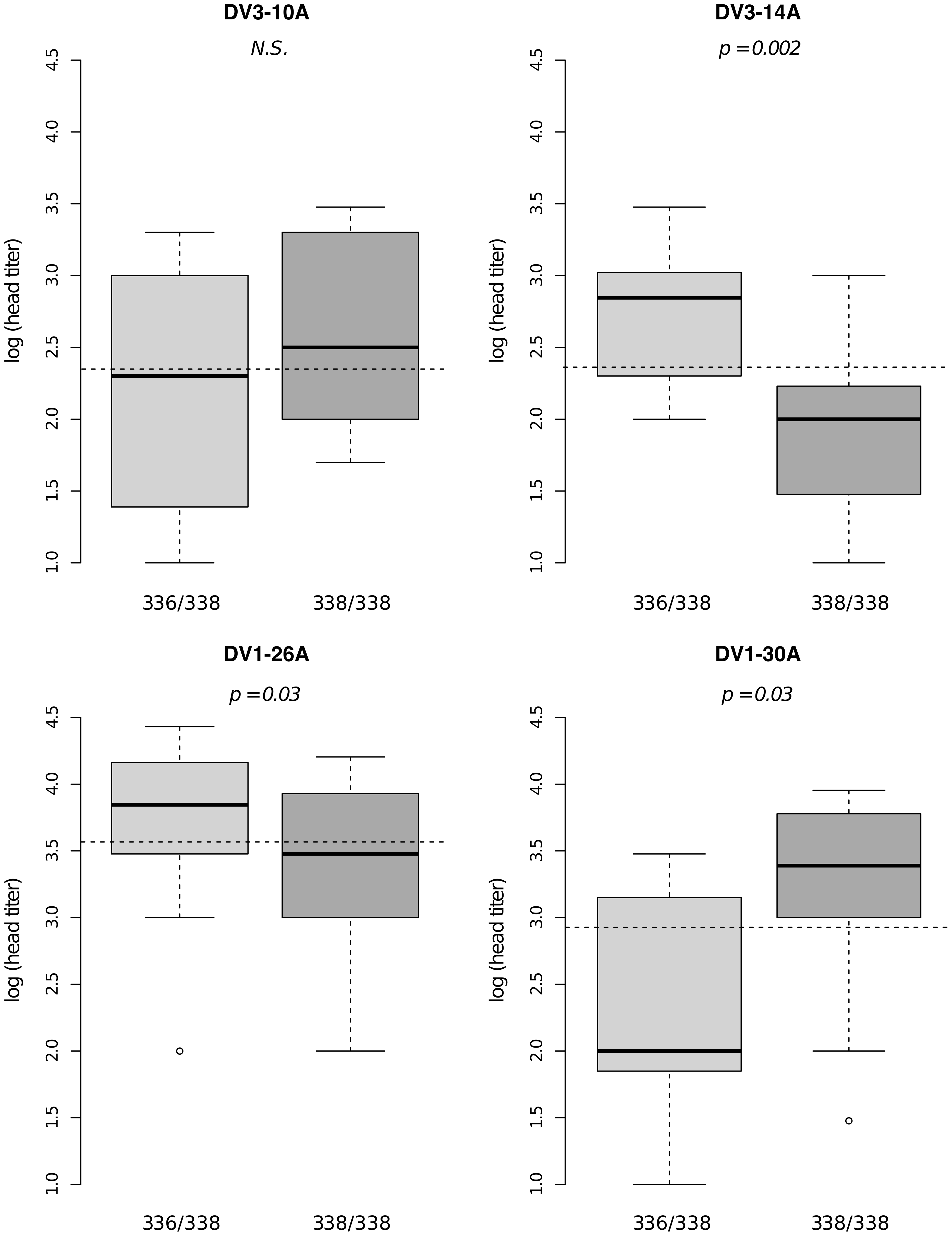 Isolate-specific association between marker 201AAT1 genotype and dissemination titer.