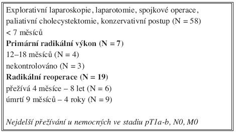 Výsledky – přežívání nemocných ( N = 84) Tab. 2. Results – Patient survival rates (N = 84)