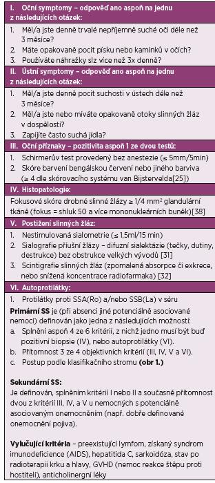 Klasifikace Sjögrenova syndromu, americko-evropská přepracovaná kritéria Evropské epidemiologické skupiny AECG (2002); podle [20].