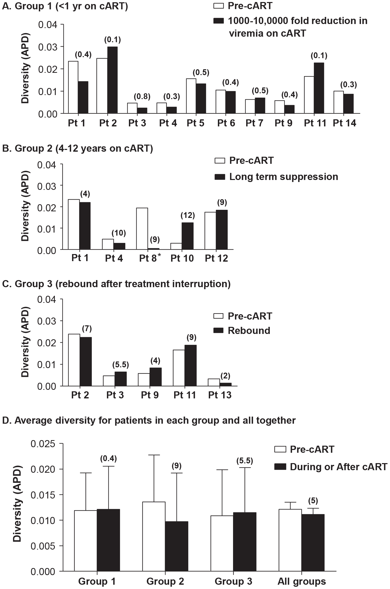Measurements of HIV-1 diversity calculated as APD before, during and/or after cART in all patients in (A) Group 1 - short-term cART (B) Group 2 - long-term cART (C) Group 3 - cART with treatment interruptions and (D) the average of all groups.