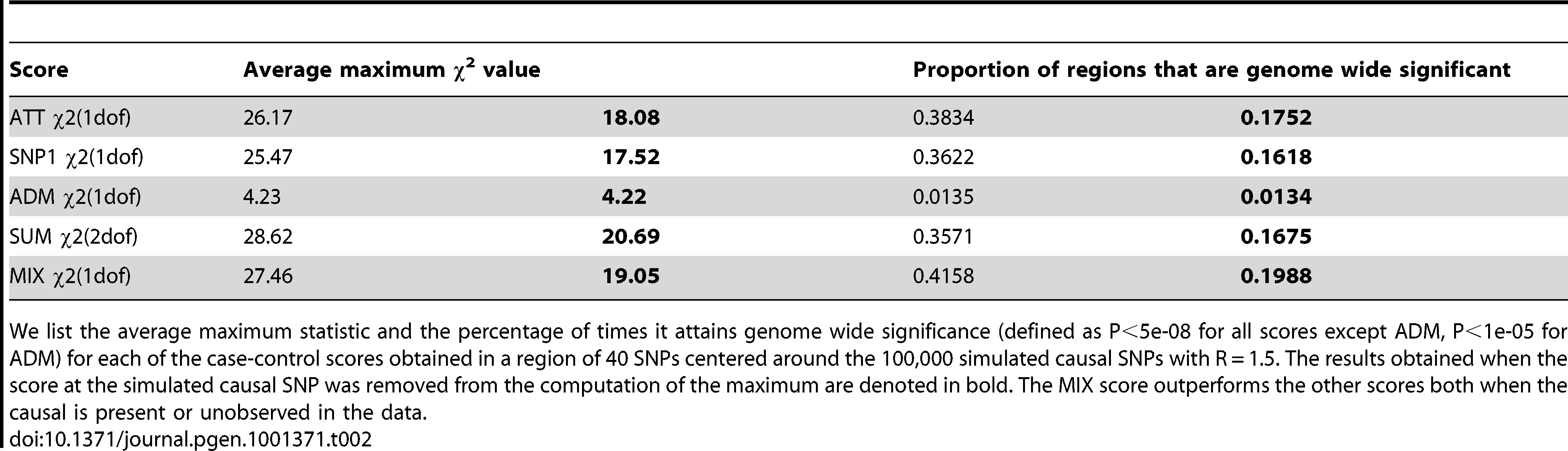 Disease scoring when the causal SNP is not typed or imputed.