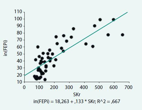 Vztah mezi sérovou koncentrací kreatininu (S<sub>Kr</sub>) a frakční exkrecí fosfátů měřenou na podkladě poměru clearance Pi a clearance inulinu – in(EF<sub>Pi</sub>) u pacientů s chronickým renálním onemocněním (bivariantní regresní bodový graf)