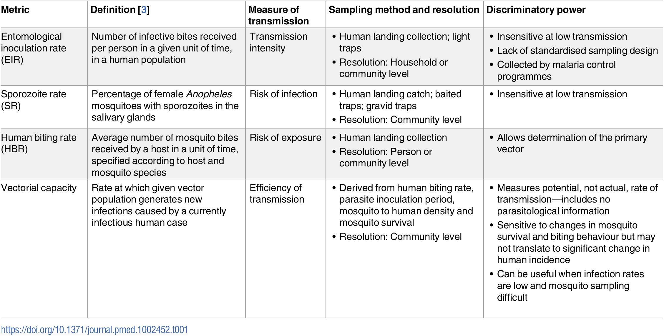 Summary of currently available entomological malaria transmission metrics.