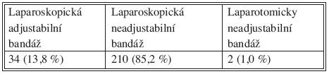 Způsob provedení bandáže žaludku a typ výkonu Tab. 2. The technique of gastric banding and the type of procedure