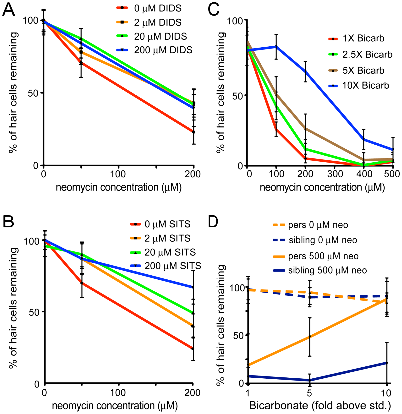 Protection of hair cells by zSlc4a1b inhibitors and substrates.