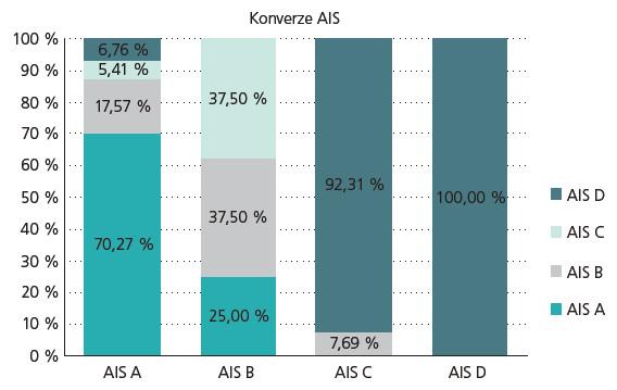 Konverze AIS A-D v období od M1 po M3. AIS – rozsah míšní léze, na ose x je rozsah míšní léze v M1 (stadium velmi akutní/akutní), sloupce charakterizují procentuální zastoupení rozsahu míšní léze v M3 (stadium chronické).