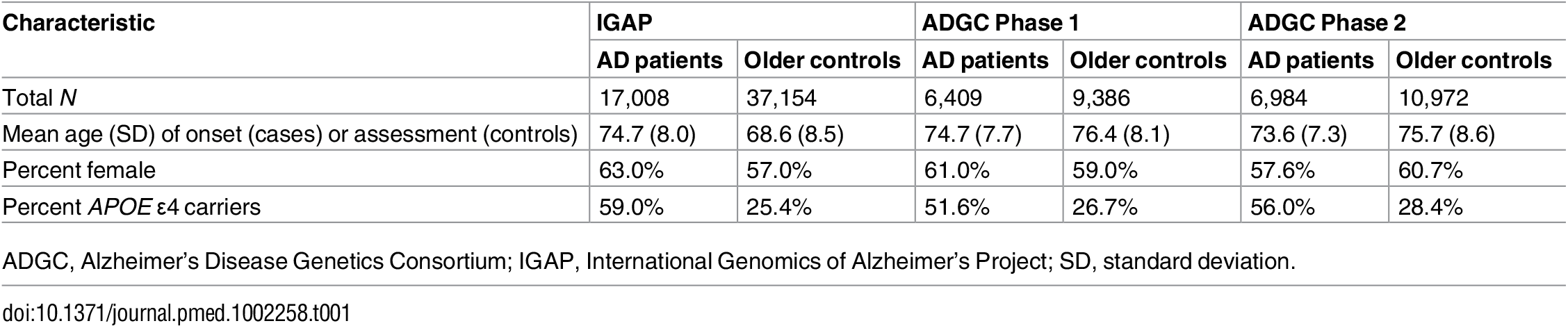 Demographic data for AD patients and older controls.