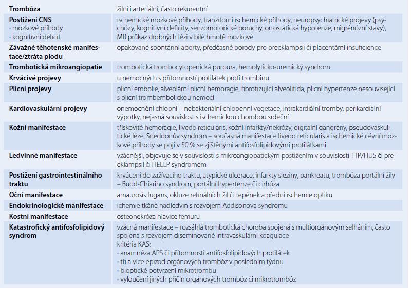 Stručný přehled klinických manifestací antifosfolipidového syndromu.