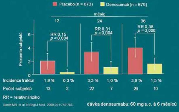 Denosumab signifikantně snižuje výskyt nových vertebrálních zlomenin.