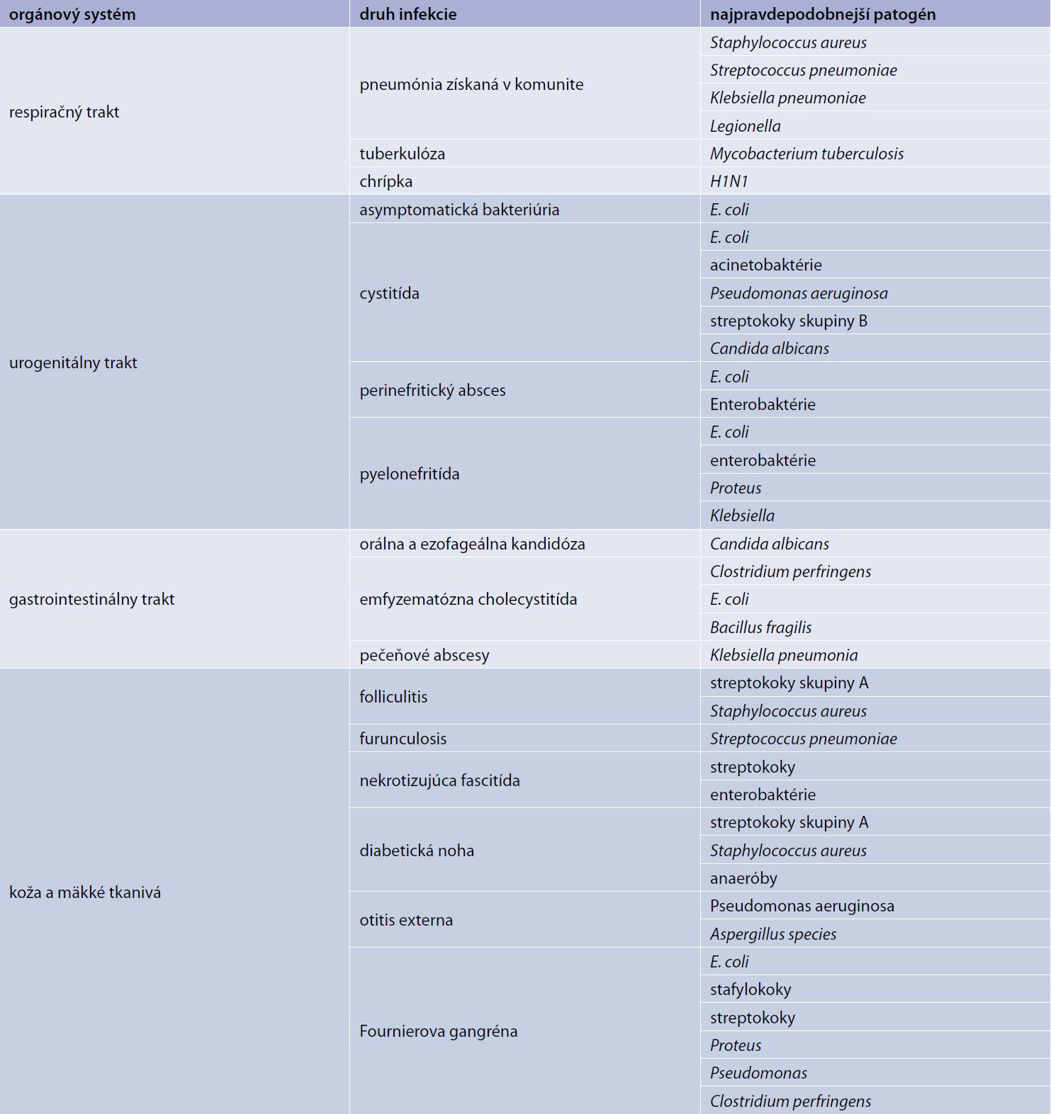 Najčastejšie infekcie pozorované v diabetickej populácii. Upravené podľa [13]