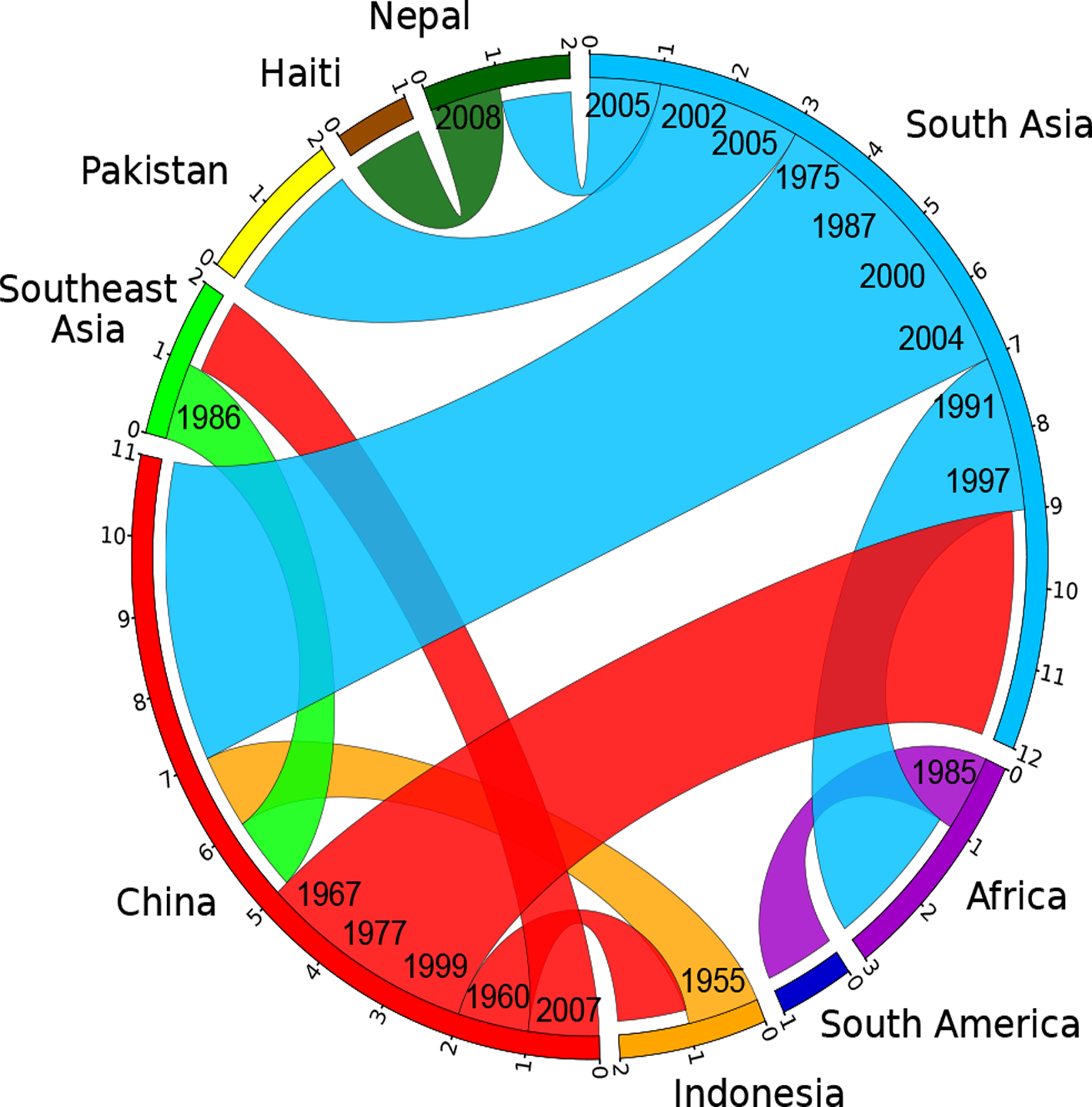 Circular plot illustrating the inferred migrations between geographical locations.