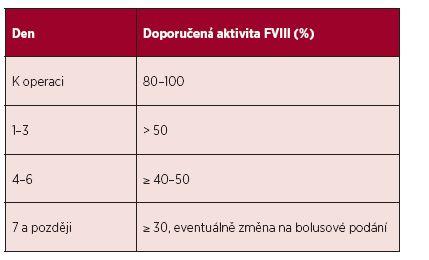Doporučená aktivita FVIII k operacím při substituci formou <b>kontinuální infuze</b> FVIII