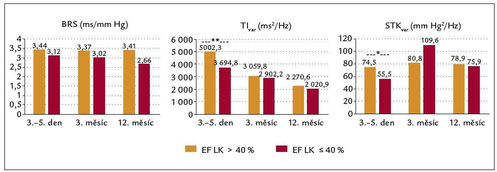 Vývoj autonomních parametrů při dělení dle ejekční frakce levé komory: hnědě EF LK > 40 %, červeně EF LK ≤ 40 %. *p < 0,05, **p < 0,01